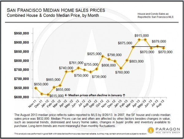 42169 Median Price Combined SFD Condo by Month Short term 600x453 San Francisco median home price hits plateau?