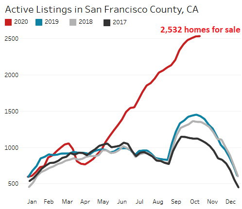 42e96 US San Francisco housing 2020 11 05 active listings Condo Prices Drop 13% in San Francisco, All Time Record Inventory Glut Piles Up