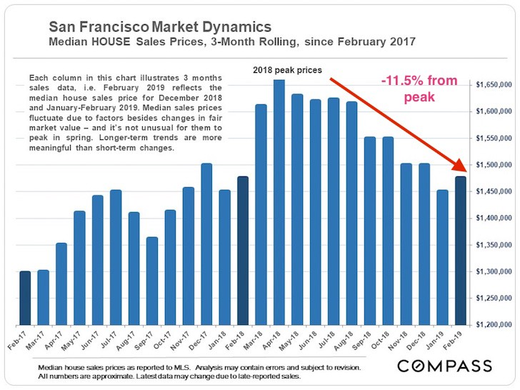 San Franciscos IPO Panic Is All Hype