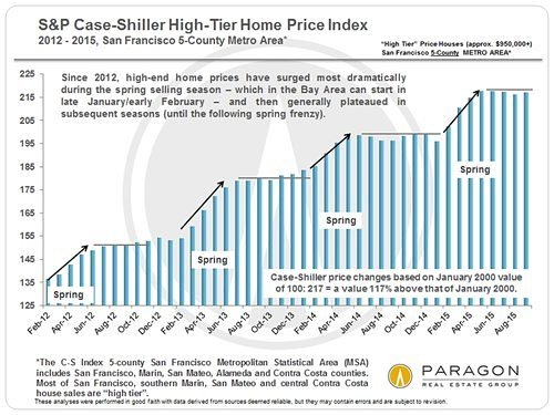 465e8 Case Shiller High Tier since 2012 V2 bar chart San Franciscos Median House Price Holds Strong at $1.3M