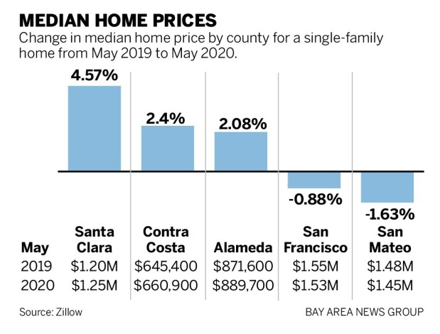 48eeb SJM L HOMES O711 90 01 Bay Area home sales plummet during coronavirus, but prices rise