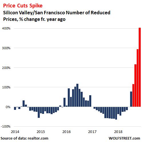 4c145 MW GZ669 USSili 20181204144701 NS 3 charts suggest housing 'bubble trouble' with a tech meltdown 'yet to come'