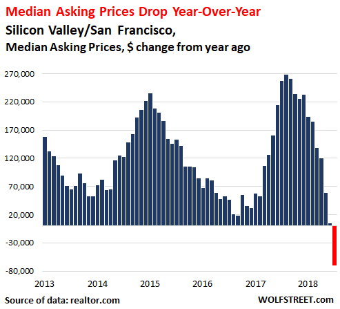 4c145 MW GZ670 USSili 20181204145002 NS 3 charts suggest housing 'bubble trouble' with a tech meltdown 'yet to come'