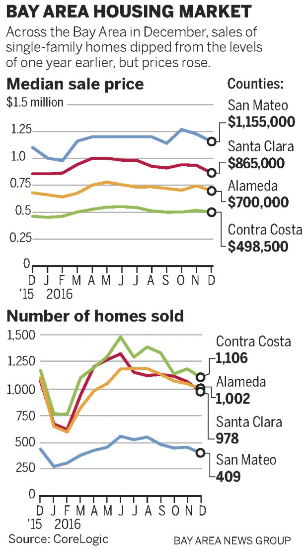 4c1c4 sjm housing 0201 web Once red hot, Bay Area housing market still simmers