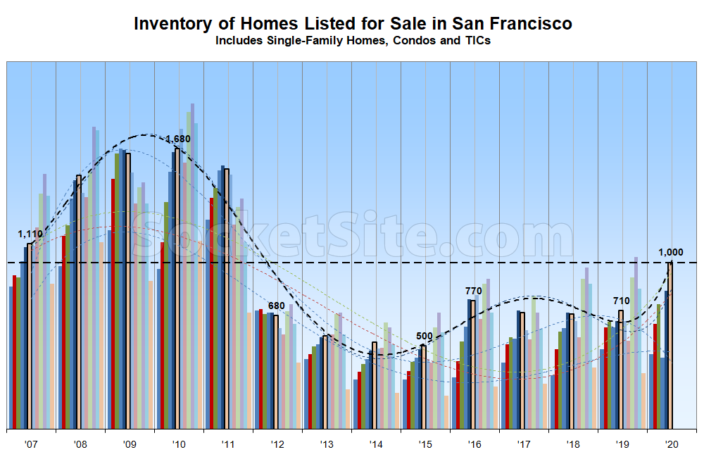 4dafa SF Inventory Chart 06 07 20 Inventory Levels in San Francisco Nearing Another Milestone