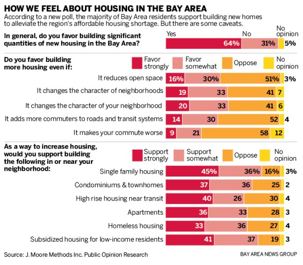 4ec6f sjm l poll 0211 90 01 Bay Area residents want more housing, but …
