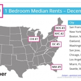 4f6a9 thumbs 1 SFs November median 1 BR rent goes down almost 5 percent