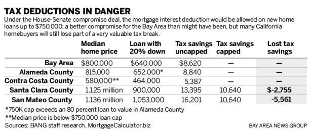 501e1 sjmn mortgage 1214 online 01 As GOP nears final tax deal, heres the Bay Area impact