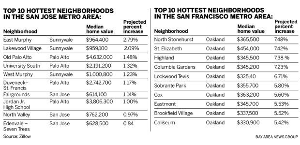 51278 zillow 010717 01 Zillow predicts hottest neighborhoods in San Jose metro, Oakland