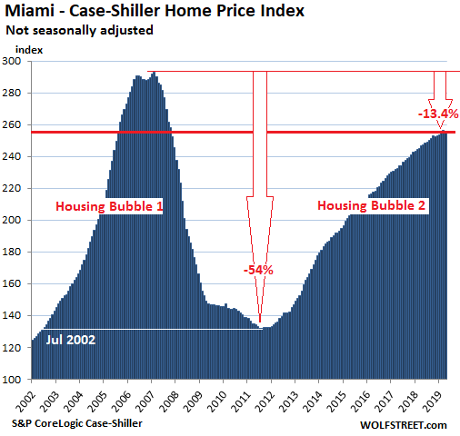 56718 US Housing Case Shiller Miami 2019 06 25 The Most Splendid Housing Bubbles in America: First Year Over Year Drops Since Housing Bust 1