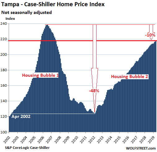 56718 US Housing Case Shiller Tampa 2019 06 25 The Most Splendid Housing Bubbles in America: First Year Over Year Drops Since Housing Bust 1