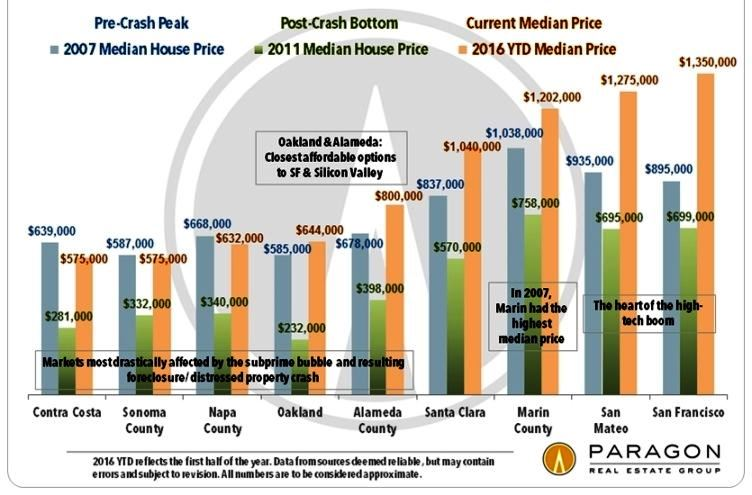 58008 Bay Area Median SFD by County 2007 2011 Present Bay Area home price median beats all time peak