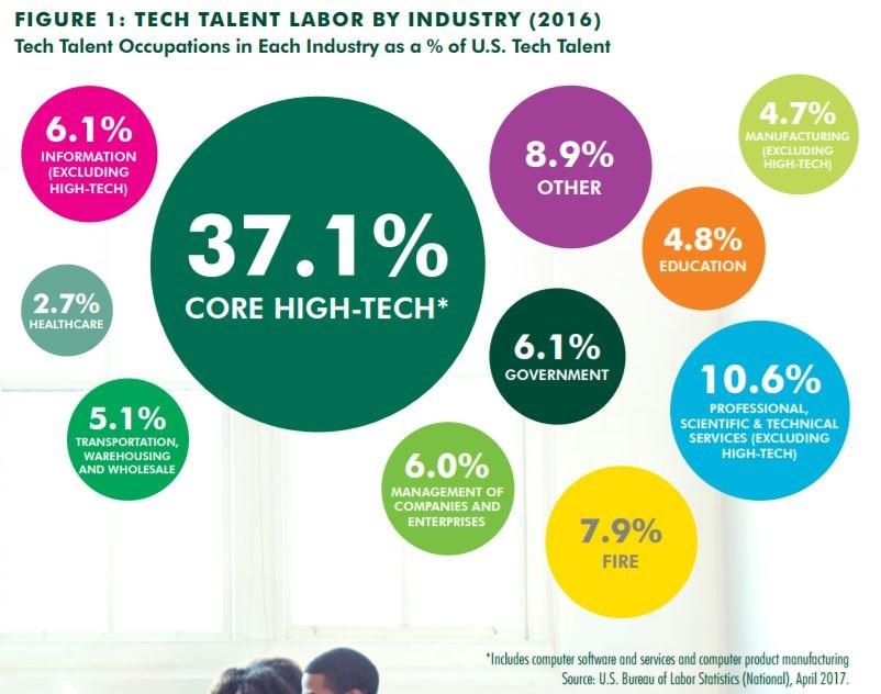 5898c CBRE Tech Talent 0717 Economy Watch: Bay Area a Top Market for Tech Talent
