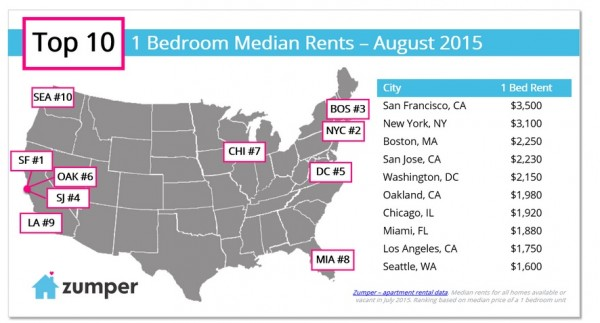 5a951 1 600x323 Oakland: The nations hottest rental market