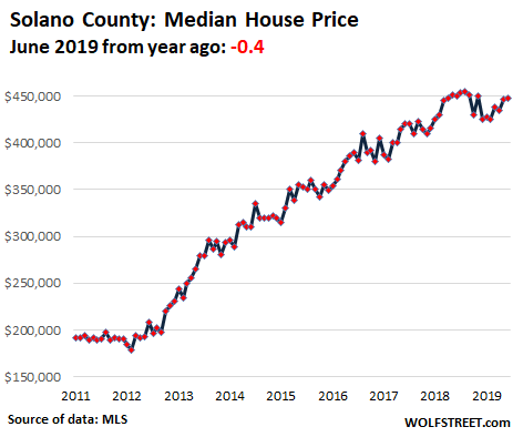 5bc8a US California House price 2019 06 Solano Housing Bubble 2 Lost its Mojo in the San Francisco Bay Area: House Prices Drop 8%