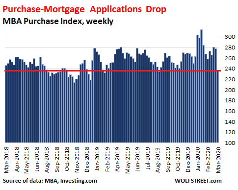 5d24b US mortgage applications purchase 2020 03 25 How Will Coronavirus Lockdowns Impact the US Housing Market? First Data Points Are Out. Theyre Ugly