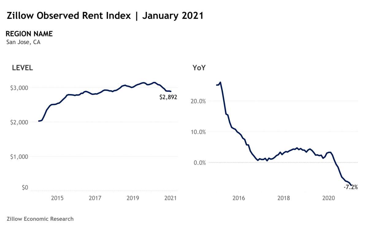 5e294 1200x0 Here's the latest Zillow data showing just how far S.F. rents have fallen