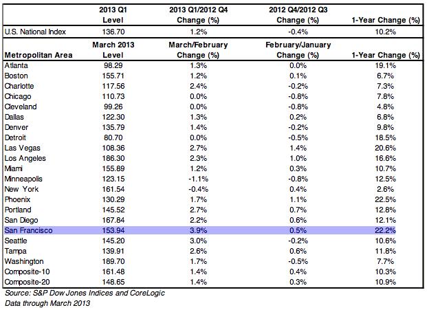 60dd6 caseshiller san francisco Case Shiller: San Francisco Home Prices Rose Again in March, Climbing 22 ...
