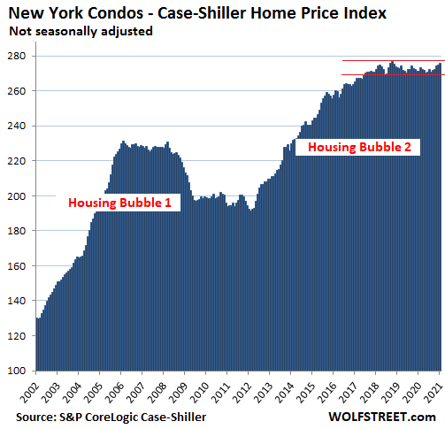 63351 US Housing Case Shiller 2021 03 30 New York Condos In Housing Market Gone Nuts, Condo Prices Sag in San Francisco Bay Area, Hover in 3 Year Range in New York, Rise at Half Speed in Los Angeles
