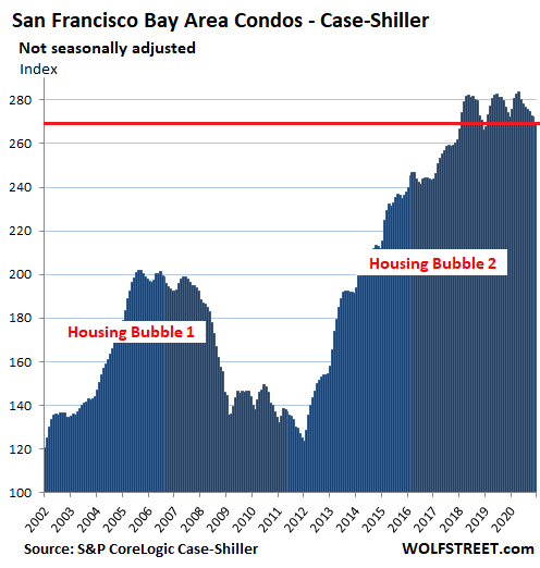 63351 US Housing Case Shiller 2021 03 30 San Francisco Bay Area condos In Housing Market Gone Nuts, Condo Prices Sag in San Francisco Bay Area, Hover in 3 Year Range in New York, Rise at Half Speed in Los Angeles