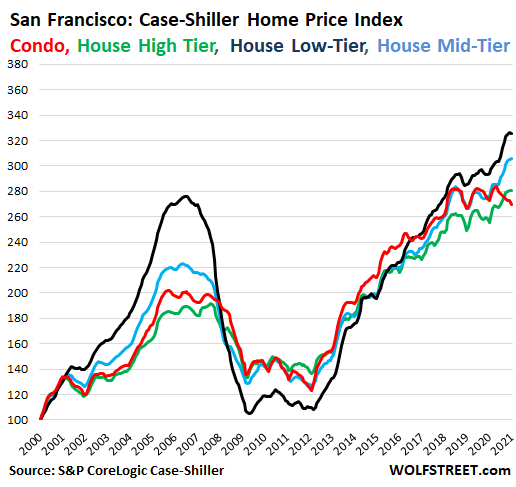 63351 US Housing Case Shiller 2021 03 30 San Francisco Bay Area price tiers In Housing Market Gone Nuts, Condo Prices Sag in San Francisco Bay Area, Hover in 3 Year Range in New York, Rise at Half Speed in Los Angeles
