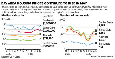 680a7 20160622 073423 SJM HOMES 0622 90 01 400 Bay Area homes: prices up, sales down from 2015
