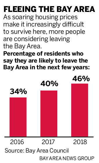 681be sjm l poll 0603 90 01 Half of Silicon Valley residents want to leave, blame housing