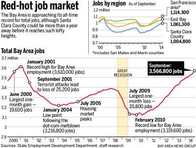 6a17f 20141107 101049 SJM JOBSPEAK 1109 91 400 Bay Area nears record levels of employment