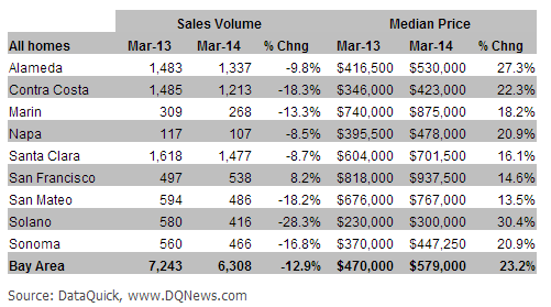6b017 DQmarch home sales Bay Area home prices zoom in March; highest since Dec. 2007