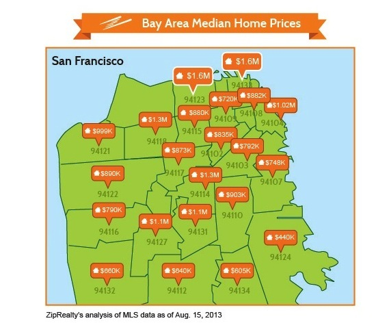 704ba sf homes 2 The Price of Living in Oakland Skyrocketed 76%