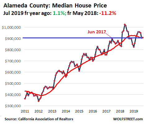 71947 US California House price 2019 09 Alameda Housing Bubble in Silicon Valley & San Francisco Bay Area Turns to Bust Despite Low Mortgage Rates & Startup Millionaires
