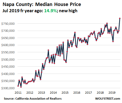 71947 US California House price 2019 09 Napa Housing Bubble in Silicon Valley & San Francisco Bay Area Turns to Bust Despite Low Mortgage Rates & Startup Millionaires