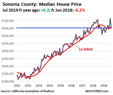71947 US California House price 2019 09 Sonoma Housing Bubble in Silicon Valley & San Francisco Bay Area Turns to Bust Despite Low Mortgage Rates & Startup Millionaires
