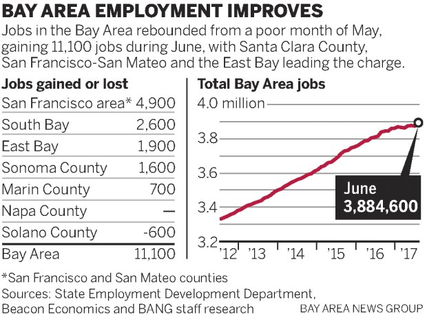 755f1 sjm bayjobs 0722 web Bay Area job market bounces back; South Bay, East Bay post strong gains