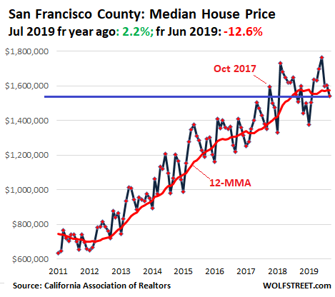 762e7 US California House price 2019 09 San Francisco Housing Bubble in Silicon Valley & San Francisco Bay Area Turns to Bust Despite Low Mortgage Rates & Startup Millionaires