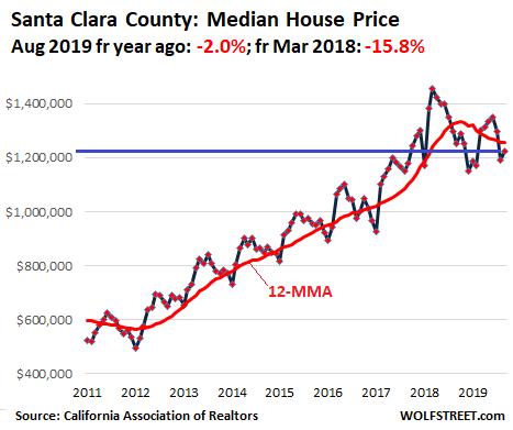 762e7 US California House price 2019 09 santa clara Housing Bubble in Silicon Valley & San Francisco Bay Area Turns to Bust Despite Low Mortgage Rates & Startup Millionaires
