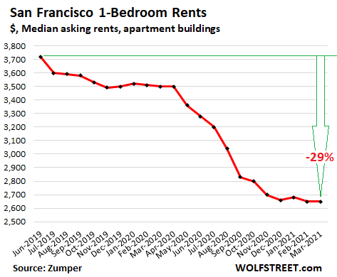 """76fd4 US rents 2021 03 25 San Francisco Zumper As """"Rent Spreads"""" Shrink, Exodus Ends? Rents in San Francisco & Silicon Valley at Multiyear Lows, but Soar in Sacramento, Fresno, Lake Tahoe Area"""