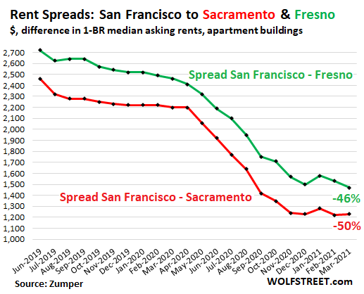 """76fd4 US rents 2021 03 25 San Francisco spread sac fresno Zumper As """"Rent Spreads"""" Shrink, Exodus Ends? Rents in San Francisco & Silicon Valley at Multiyear Lows, but Soar in Sacramento, Fresno, Lake Tahoe Area"""