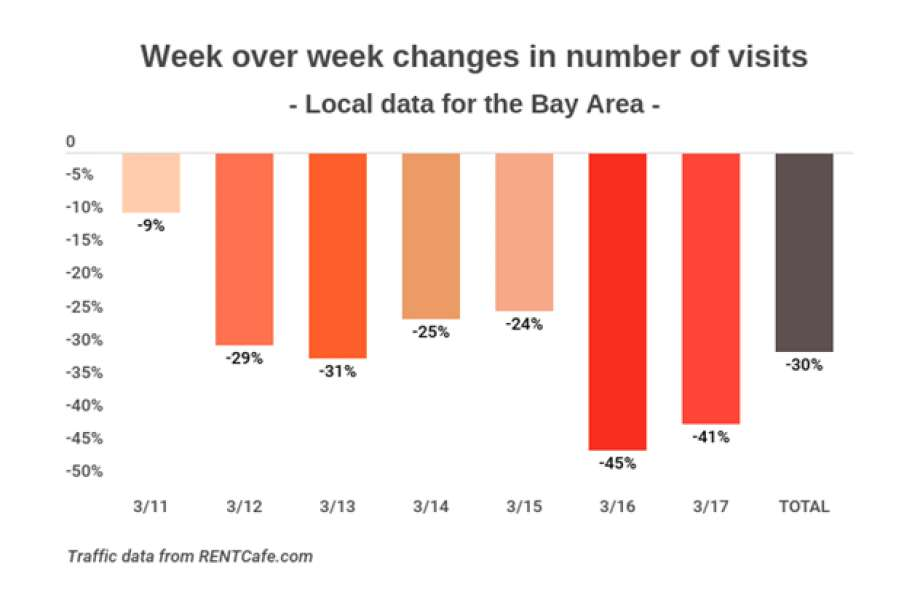 77331 920x920 Bay Area rental market taking a hit during shelter in place