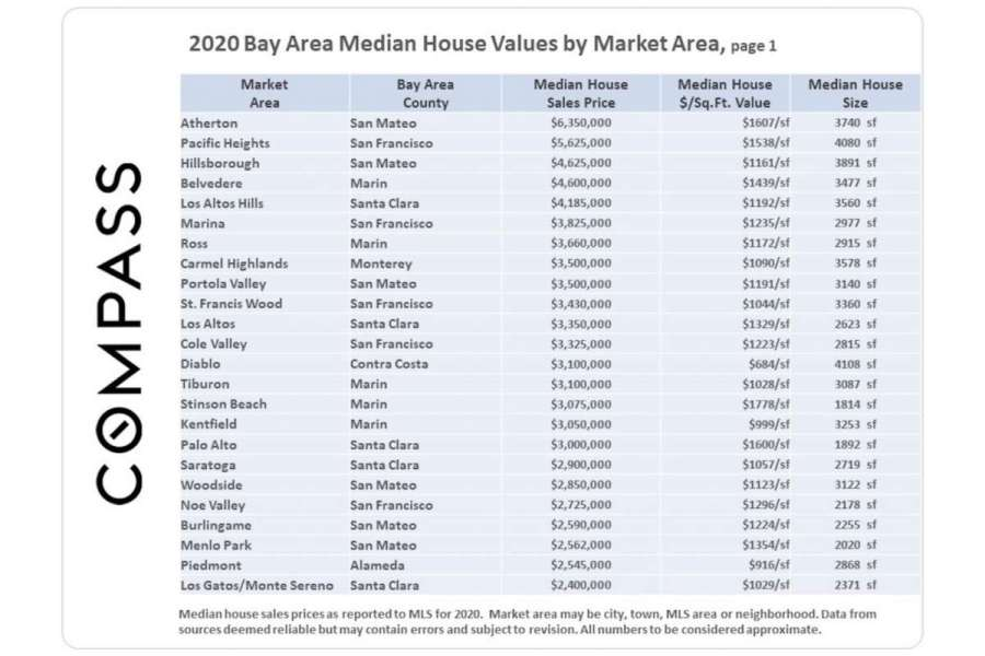 7e0da compass1 Bidding wars: Why multimillion dollar Bay Area mansions are selling way over asking price