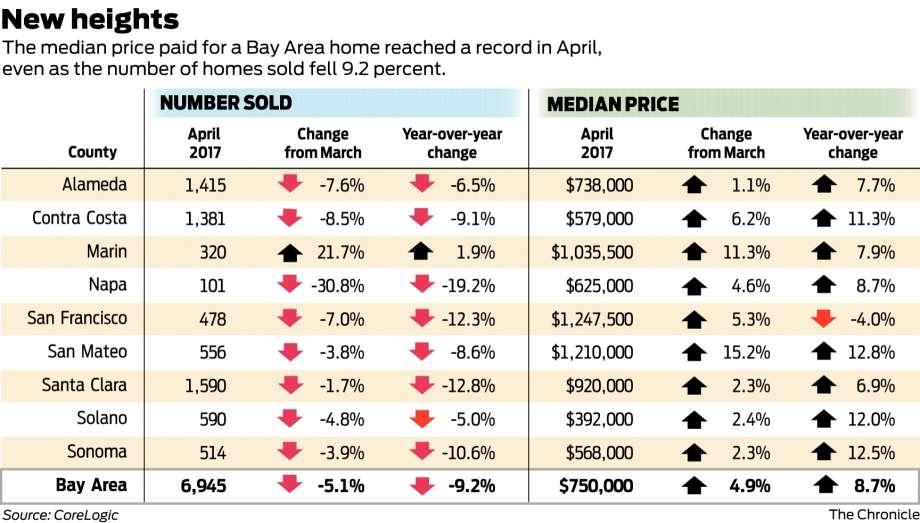 7e27e 920x1240 Bay Area home prices hit record as sales drop