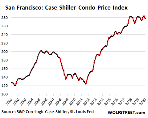 81375 US san francisco housing 2020 10 07 Case shiller condo  Condo Boom Turns to Historic Condo Glut in San Francisco
