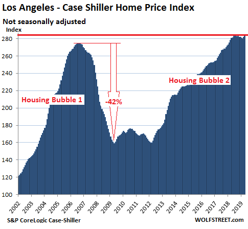 83239 US Housing Case Shiller Los Angeles 2019 06 25 The Most Splendid Housing Bubbles in America: First Year Over Year Drops Since Housing Bust 1