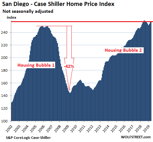 83239 US Housing Case Shiller San Diego 2019 06 25 The Most Splendid Housing Bubbles in America: First Year Over Year Drops Since Housing Bust 1