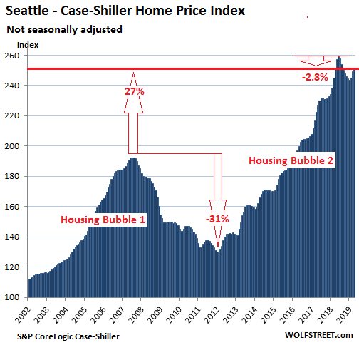 83239 US Housing Case Shiller Seattle 2019 06 25 The Most Splendid Housing Bubbles in America: First Year Over Year Drops Since Housing Bust 1