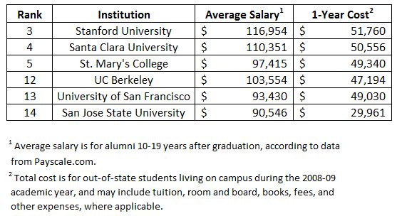 86c0f forbes colleges that make you rich Bay Area Universities Well Represented Among Colleges That Will Make You Rich