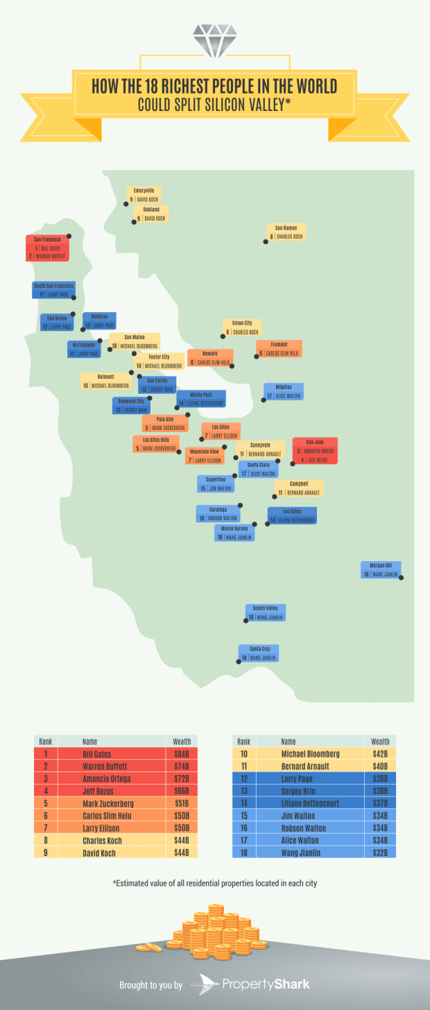 88679 silicon valley billionaires Study: How many Bay Area homes 18 billionaires could afford
