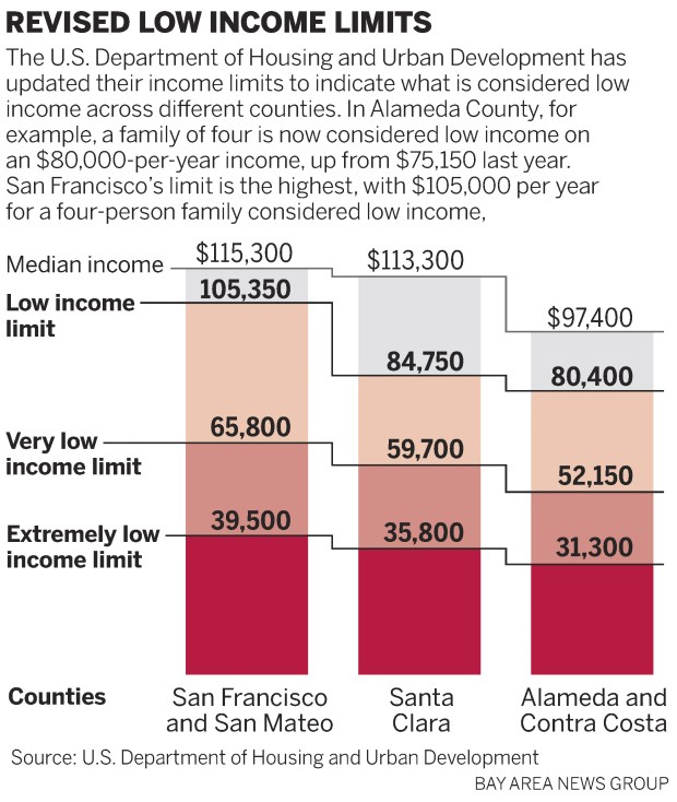 8977f cct income 0421 web In costly Bay Area, even six figure salaries are considered low income