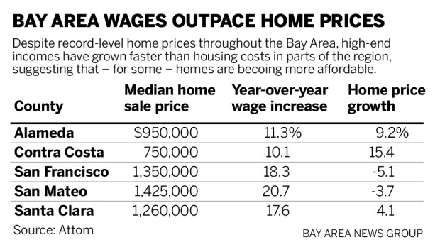 8b3ef AFFORD Wages Home prices 072421 01 Have Bay Area homes become more affordable?