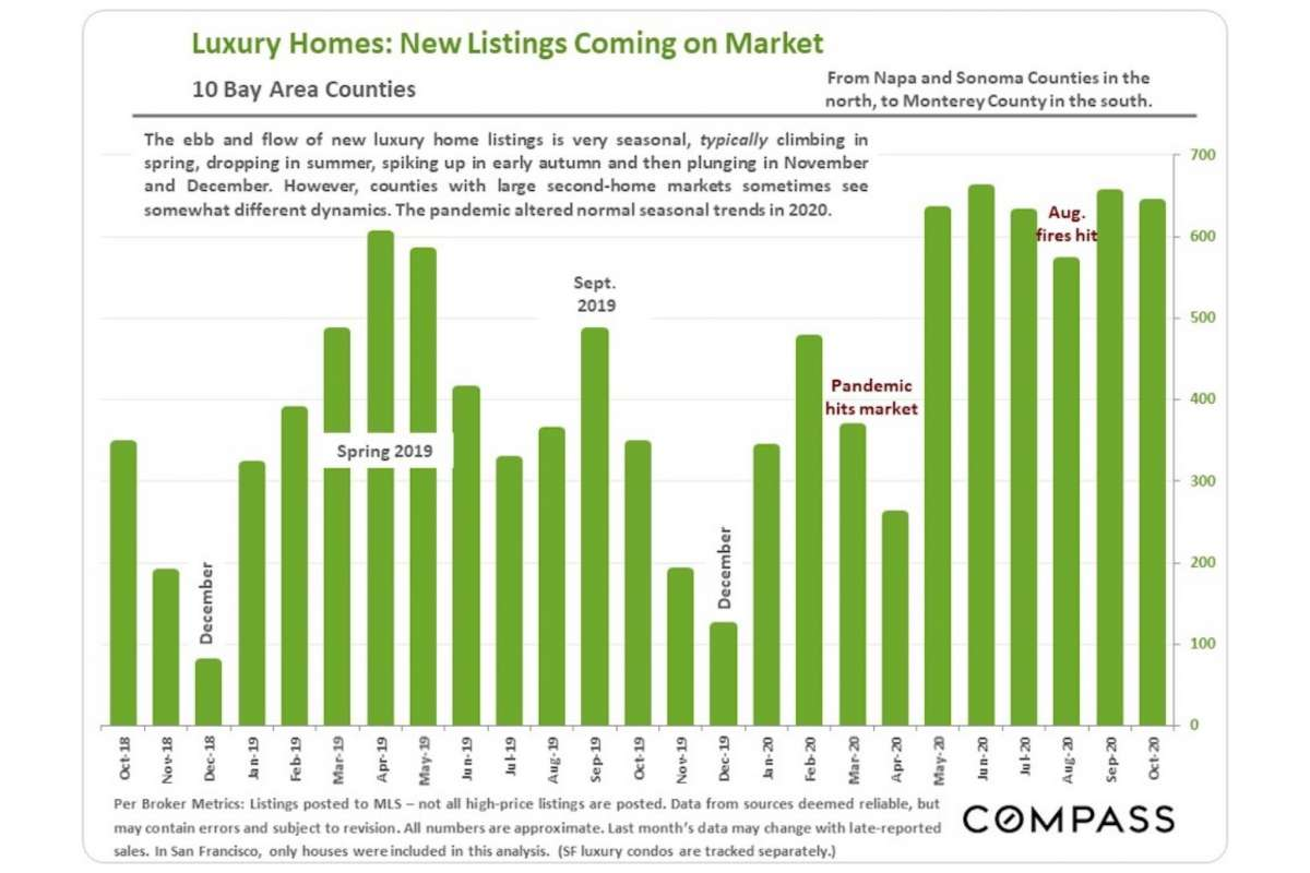 8b80e 1200x0 Bay Area home sales expected to stay strong even during the holidays